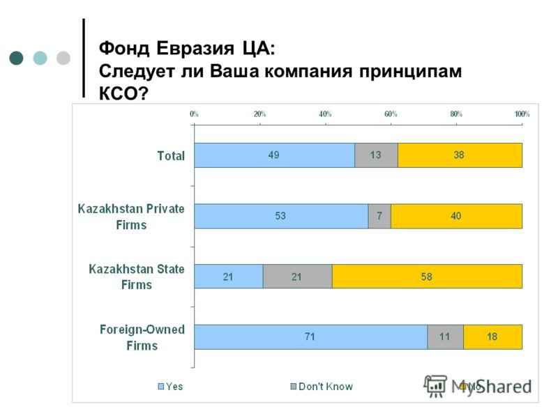 CSR in Kazakhstan Фонд Евразия ЦА: Следует ли Ваша компания принципам КСО?