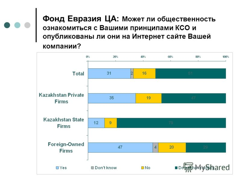 CSR in Kazakhstan Фонд Евразия ЦА: Может ли общественность ознакомиться с Вашими принципами КСО и опубликованы ли они на Интернет сайте Вашей компании?