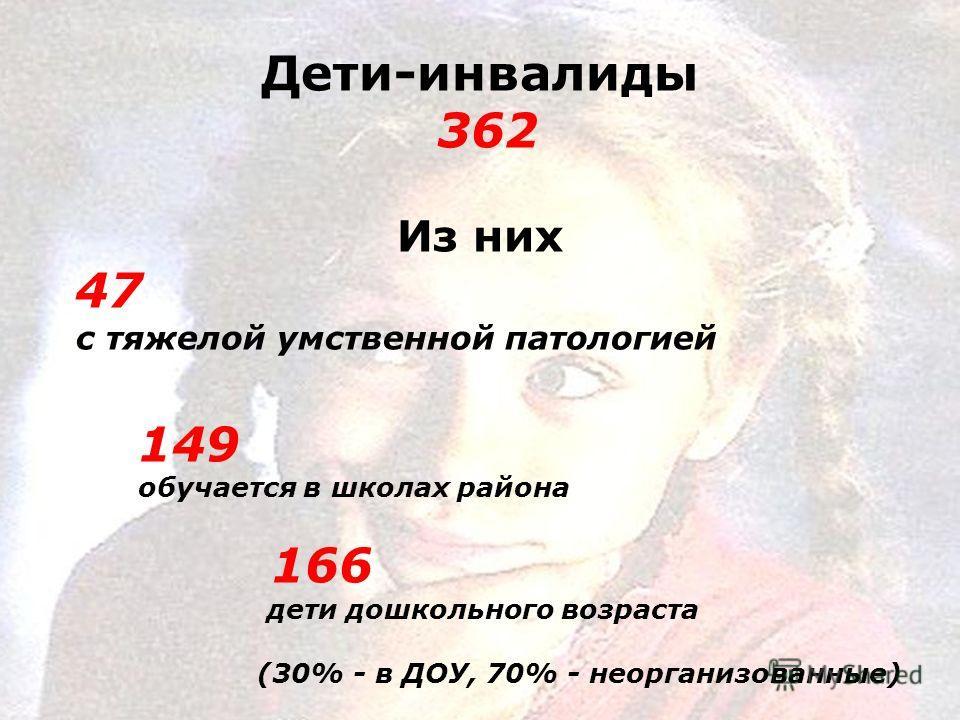 Дети-инвалиды 362 Из них 47 с тяжелой умственной патологией 149 обучается в школах района 166 дети дошкольного возраста (30% - в ДОУ, 70% - неорганизованные)