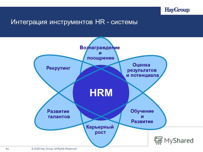 © 2006 Hay Group. All Rights Reserved 13 HRM Рекрутинг Оценка результатов и потенциала и потенциала Карьерный рост Обучениеи Развитие Развитиеталантов Вознаграждениеи поощрение поощрение Интеграция инструментов HR - системы