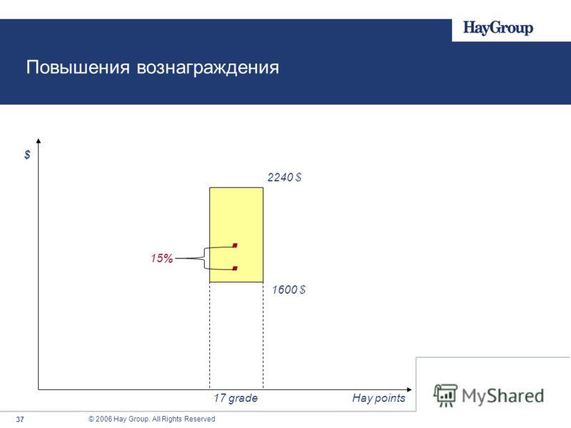 © 2006 Hay Group. All Rights Reserved 37 2240 $. 17 grade 1600 $ Повышения вознаграждения. 15% $ Hay points