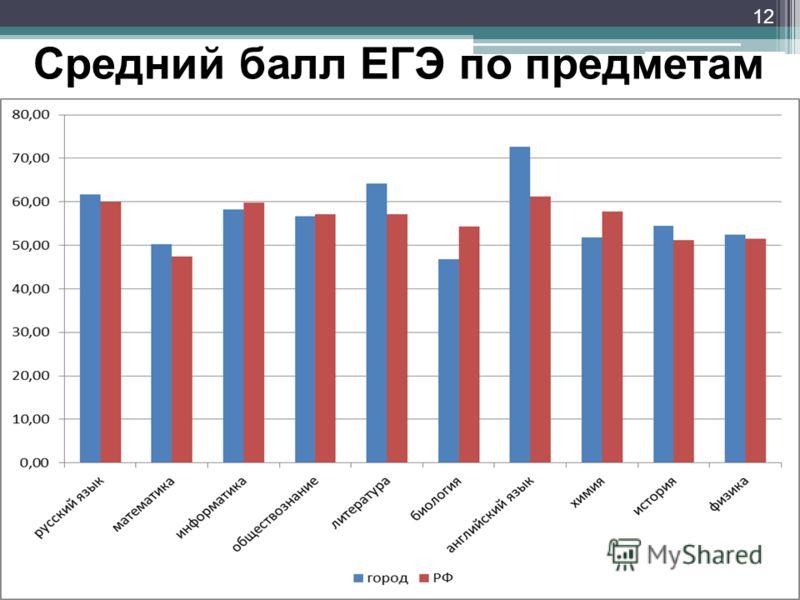 12 Средний балл ЕГЭ по предметам