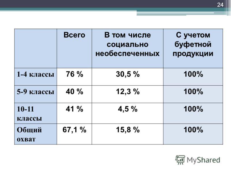 24 ВсегоВ том числе социально необеспеченных С учетом буфетной продукции 1-4 классы 76 %30,5 %100% 5-9 классы 40 %12,3 %100% 10-11 классы 41 %4,5 %100% Общий охват 67,1 %15,8 %100%