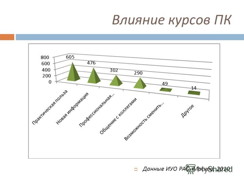 Влияние курсов ПК Данные ИУО РАО, Москва, 2010