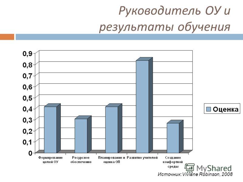 Источник:Viviane Robinson, 2008 Руководитель ОУ и результаты обучения