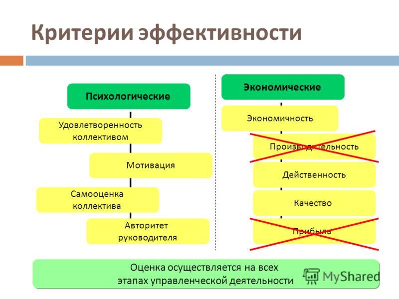 Критерии эффективности Оценка осуществляется на всех этапах управленческой деятельности Действенность Удовлетворенность коллективом Экономичность Авторитет руководителя Самооценка коллектива Мотивация Производительность Психологические Экономические