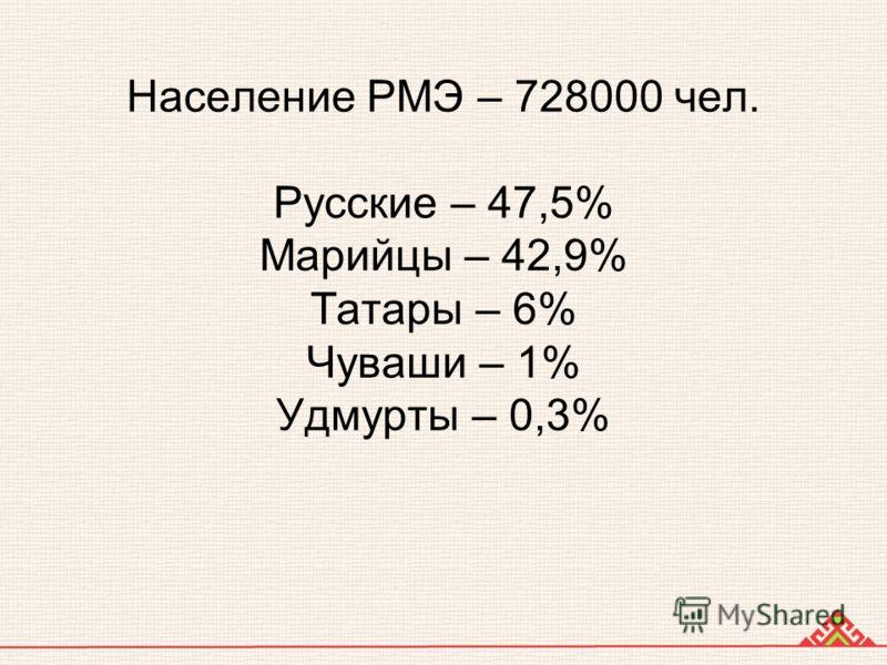 Население РМЭ – 728000 чел. Русские – 47,5% Марийцы – 42,9% Татары – 6% Чуваши – 1% Удмурты – 0,3%
