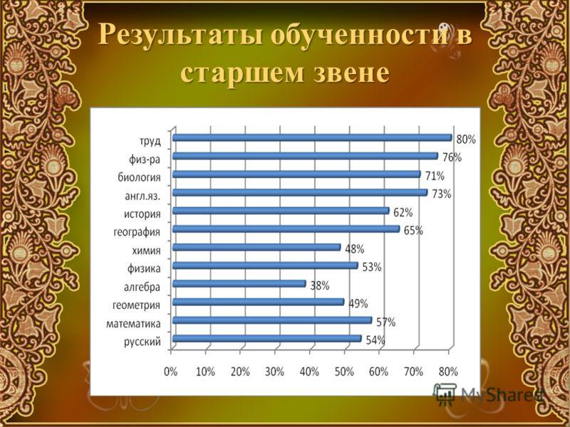 Результаты обученности в старшем звене