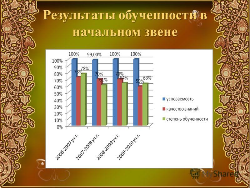 Результаты обученности в начальном звене