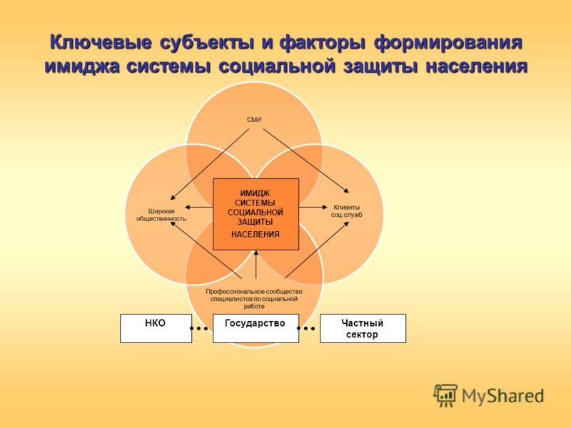 Ключевые субъекты и факторы формирования имиджа системы социальной защиты населения ГосударствоНКОЧастный сектор ИМИДЖ СИСТЕМЫ СОЦИАЛЬНОЙ ЗАЩИТЫ НАСЕЛЕНИЯ