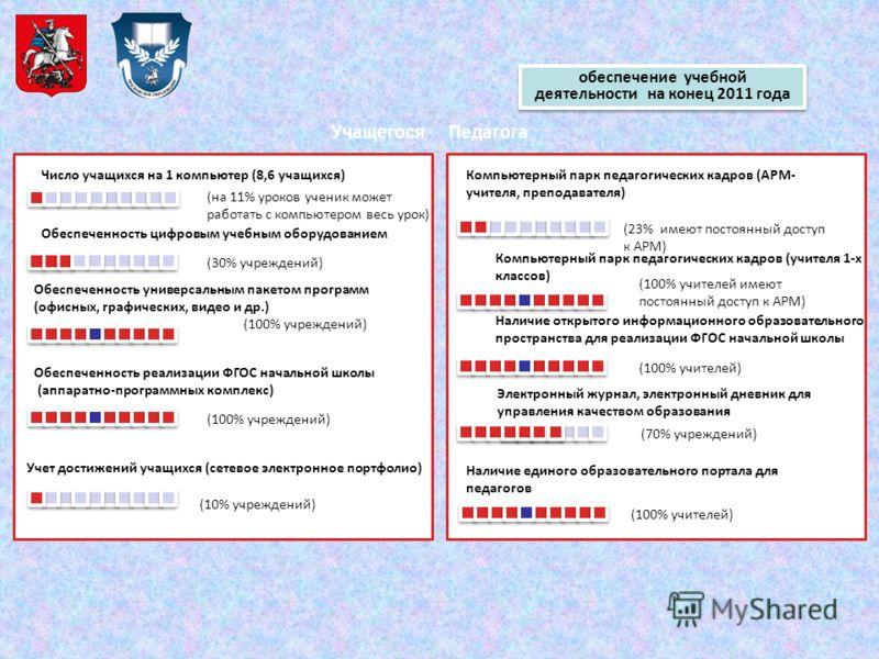 обеспечение учебной деятельности на конец 2011 года Компьютерный парк педагогических кадров (АРМ- учителя, преподавателя) (23% имеют постоянный доступ к АРМ) Наличие единого образовательного портала для педагогов (100% учителей) (100% учителей имеют