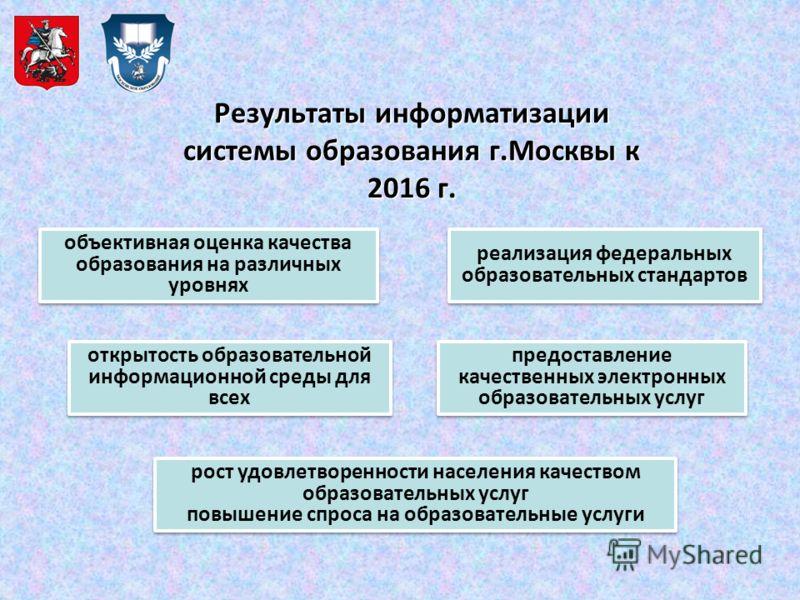 Результаты информатизации системы образования г.Москвы к 2016 г. объективная оценка качества образования на различных уровнях открытость образовательной информационной среды для всех реализация федеральных образовательных стандартов предоставление ка