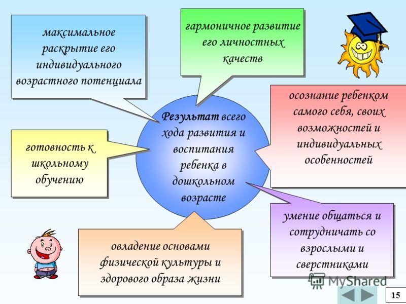 Реализация цели предполагает решение ряда задач: 1.Разработка содержания, обеспечивающего: воспитание, гармоничное развитие личностных качеств ребенка, развитие познавательной сферы (мышления, воображения, памяти, речи), развитие эмоциональной сферы,