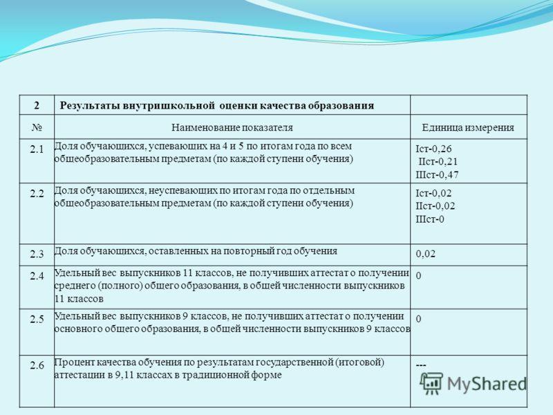 2Результаты внутришкольной оценки качества образования Наименование показателяЕдиница измерения 2.1 Доля обучающихся, успевающих на 4 и 5 по итогам года по всем общеобразовательным предметам (по каждой ступени обучения) Iст-0,26 IIст-0,21 IIIст-0,47