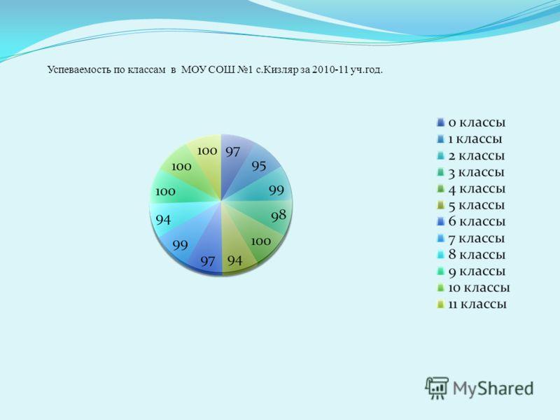 Успеваемость по классам в МОУ СОШ 1 с.Кизляр за 2010-11 уч.год.