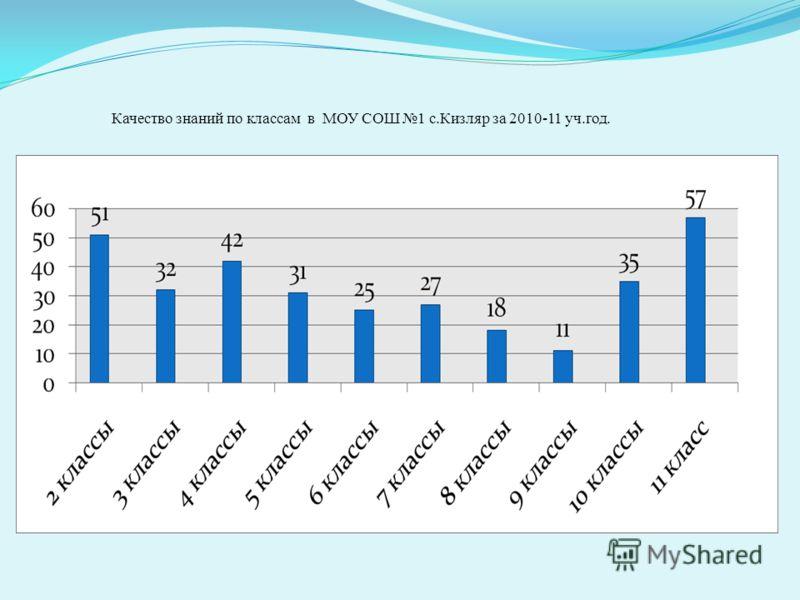 Качество знаний по классам в МОУ СОШ 1 с.Кизляр за 2010-11 уч.год.
