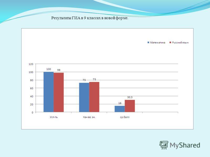 Результаты ГИА в 9 классах в новой форме.