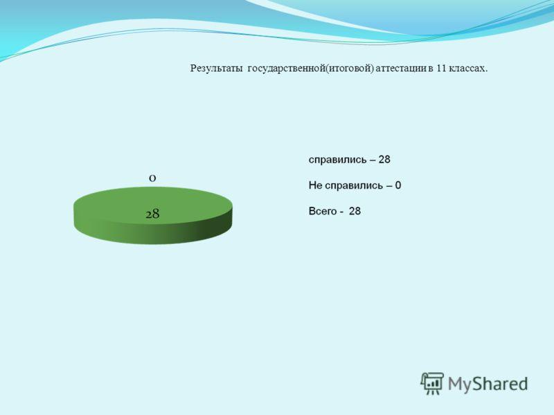 Результаты государственной(итоговой) аттестации в 11 классах.
