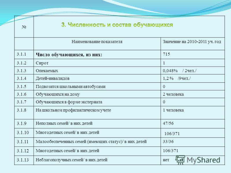 Наименование показателяЗначение на 2010-2011 уч. год 3.1.1 Число обучающихся, из них: 715 3.1.2Сирот1 3.1.3Опекаемых0,048% / 2чел./ 3.1.4Детей-инвалидов1,2 % /9чел./ 3.1.5Подвозится школьными автобусами0 3.1.6Обучающихся на дому2 человека 3.1.7Обучаю