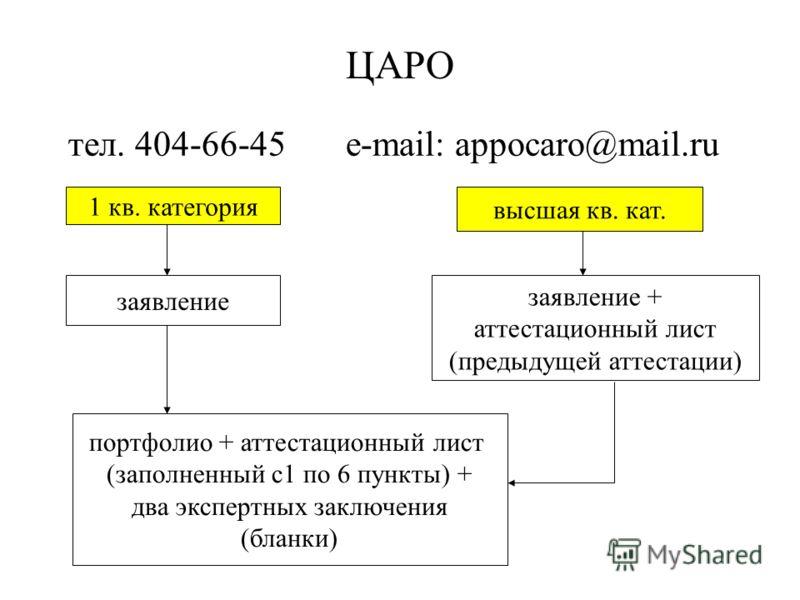 ЦАРО тел. 404-66-45 e-mail: appocaro@mail.ru 1 кв. категория высшая кв. кат. заявление заявление + аттестационный лист (предыдущей аттестации) портфолио + аттестационный лист (заполненный с1 по 6 пункты) + два экспертных заключения (бланки)