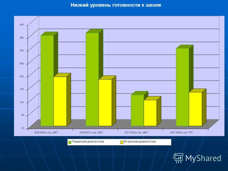 0% 5% 10% 15% 20% 25% 30% 35% 40% 2005-2006уч.год /ШБП/2006-2007уч.год /ШБП/2007-2008уч.год /ШБП/2007-2008уч.год /ГКП/ Низкий уровень готовности к школе Первичная диагностикаВторичная диагностика