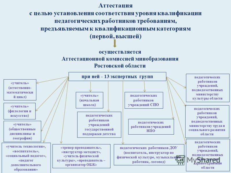 Аттестация с целью установления соответствия уровня квалификации педагогических работников требованиям, предъявляемым к квалификационным категориям ( первой, высшей ) осуществляется Аттестационной комиссией минобразования Ростовской области при ней -