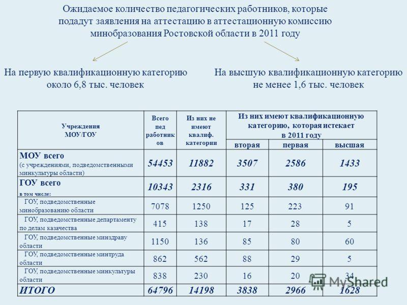 Ожидаемое количество педагогических работников, которые подадут заявления на аттестацию в аттестационную комиссию минобразования Ростовской области в 2011 году На первую квалификационную категорию около 6,8 тыс. человек На высшую квалификационную кат