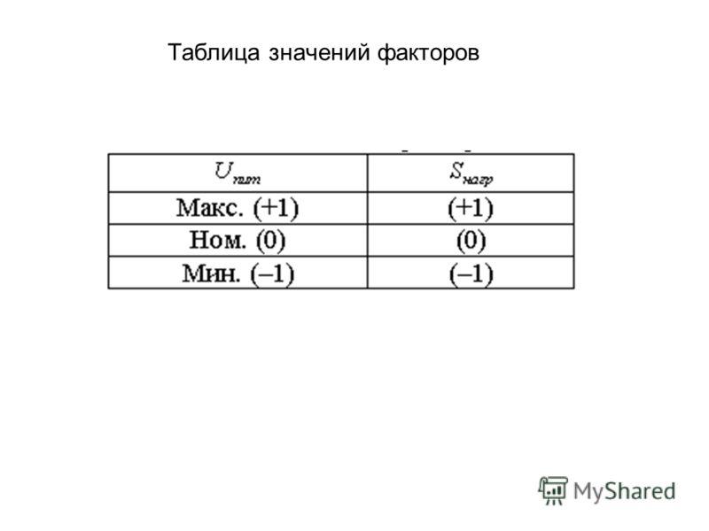 Таблица значений факторов