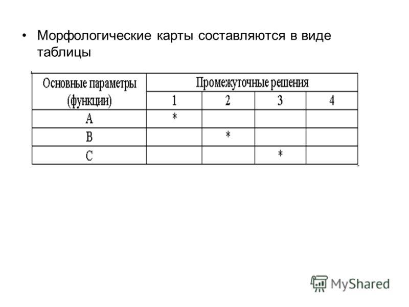Морфологические карты составляются в виде таблицы