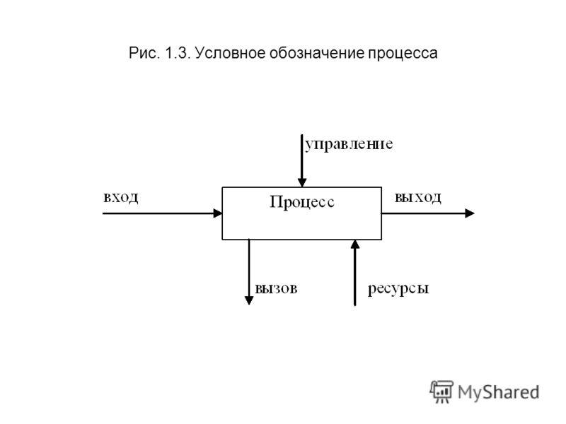 Рис. 1.3. Условное обозначение процесса