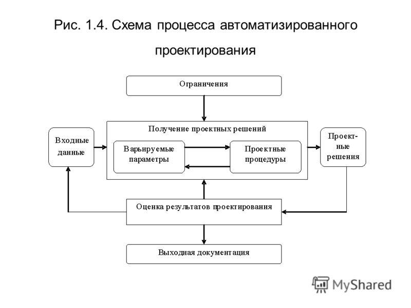 Рис. 1.4. Схема процесса автоматизированного проектирования