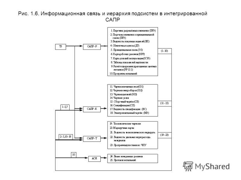 Рис. 1.6. Информационная связь и иерархия подсистем в интегрированной САПР