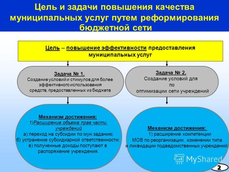 Цель и задачи повышения качества муниципальных услуг путем реформирования бюджетной сети2 Задача 1. Создание условий и стимулов для более эффективного использования средств, предоставленных из бюджета Задача 2. Создание условий для по оптимизации сет