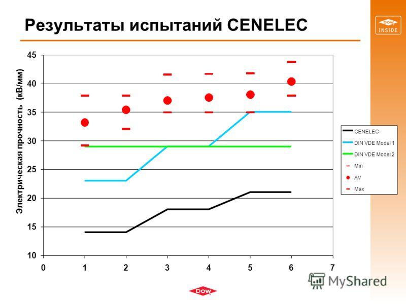 Результаты испытаний CENELEC 10 15 20 25 30 35 40 45 01234567 Электрическая прочность (кВ/мм) CENELEC DIN VDE Model 1 DIN VDE Model 2 Min AV Max