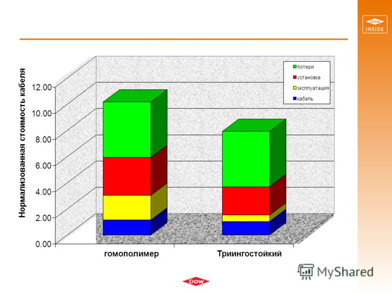 0.00 2.00 4.00 6.00 8.00 10.00 12.00 Нормализованная стоимость кабеля гомополимерТриингостойкий потери установка эксплуатация кабель