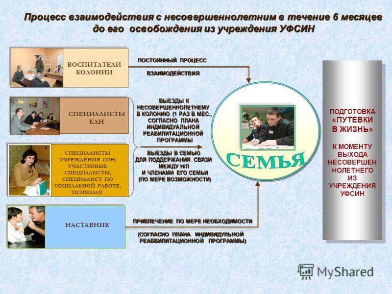 Процесс взаимодействия с несовершеннолетним в течение 6 месяцев до его освобождения из учреждения УФСИН ВОСПИТАТЕЛИ КОЛОНИИ СПЕЦИАЛИСТЫ УЧРЕЖДЕНИЯ СОН: УЧАСТКОВЫЕ СПЕЦИАЛИСТЫ, СПЕЦИАЛИСТ ПО СОЦИАЛЬНОЙ РАБОТЕ, ПСИХОЛОГ НАСТАВНИК СПЕЦИАЛИСТЫ КДН ПОСТОЯ