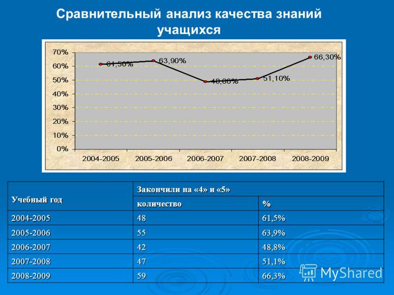 Сравнительный анализ качества знаний учащихся Учебный год Закончили на «4» и «5» количество% 2004-20054861,5% 2005-20065563,9% 2006-20074248,8% 2007-20084751,1% 2008-20095966,3%