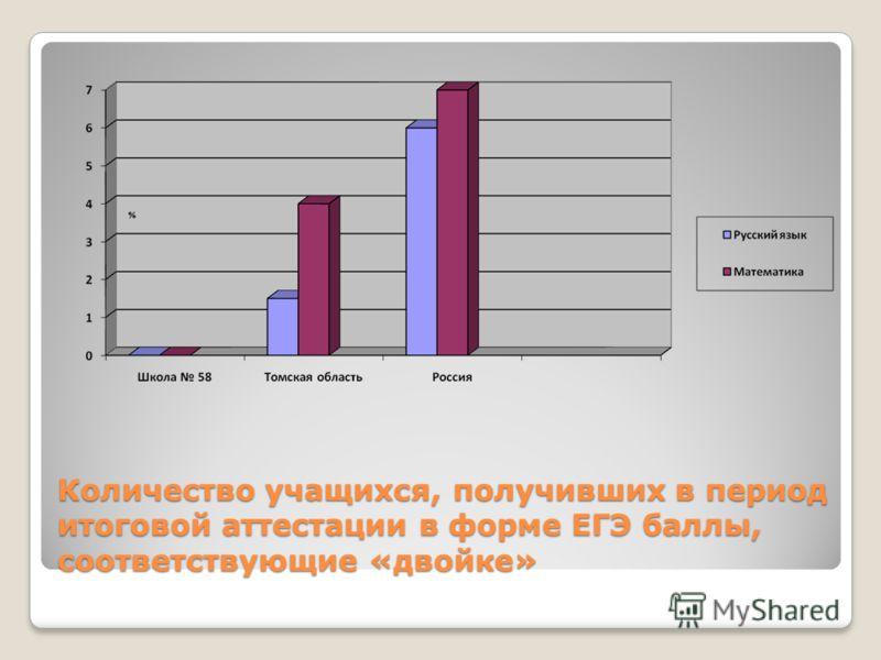 Количество учащихся, получивших в период итоговой аттестации в форме ЕГЭ баллы, соответствующие «двойке»