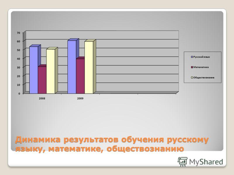 Динамика результатов обучения русскому языку, математике, обществознанию