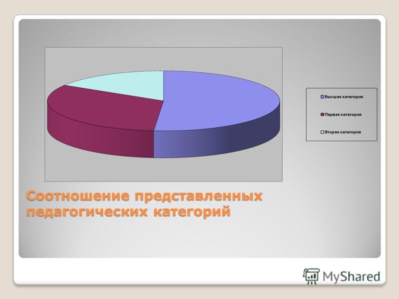 Соотношение представленных педагогических категорий Соотношение представленных педагогических категорий