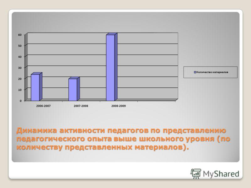 Динамика активности педагогов по представлению педагогического опыта выше школьного уровня (по количеству представленных материалов).