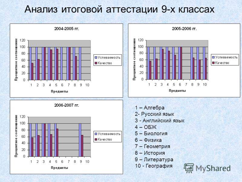 Анализ итоговой аттестации 9-х классах 1 – Алгебра 2- Русский язык 3 - Английский язык 4 – ОБЖ 5 – Биология 6 – Физика 7 – Геометрия 8 – История 9 – Литература 10 - География