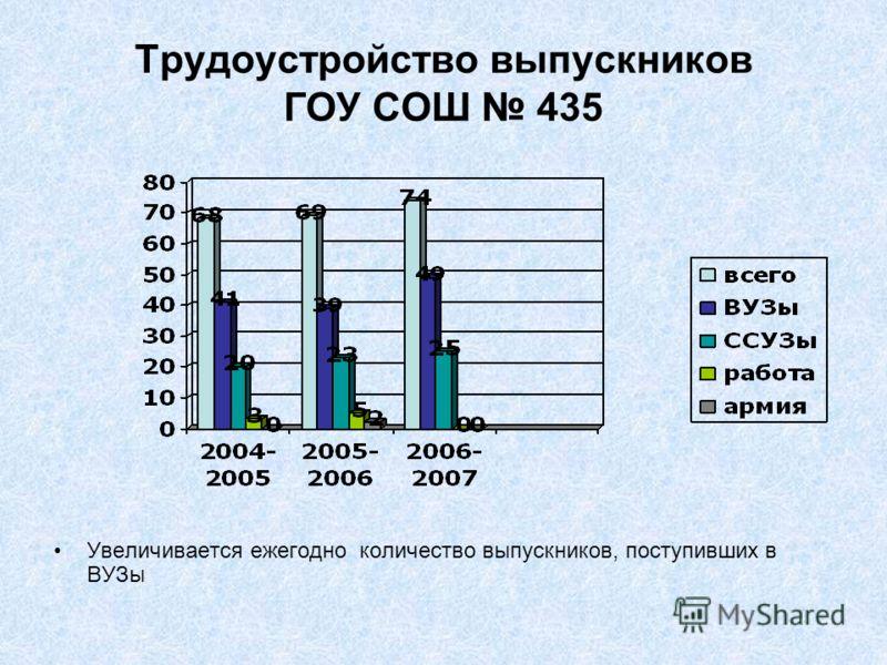 Трудоустройство выпускников ГОУ СОШ 435 Увеличивается ежегодно количество выпускников, поступивших в ВУЗы