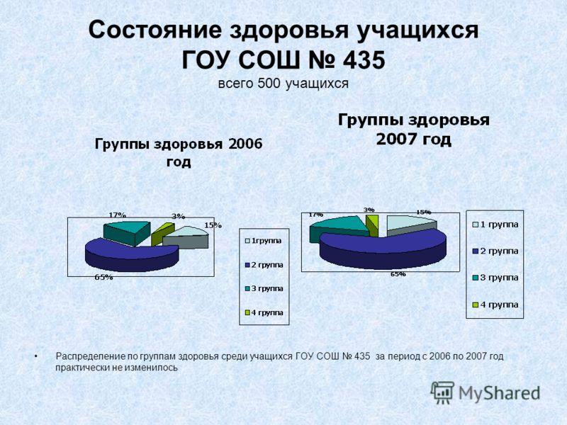 Состояние здоровья учащихся ГОУ СОШ 435 всего 500 учащихся Распределение по группам здоровья среди учащихся ГОУ СОШ 435 за период с 2006 по 2007 год практически не изменилось