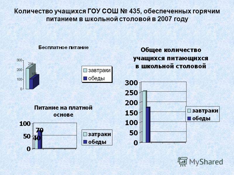 Количество учащихся ГОУ СОШ 435, обеспеченных горячим питанием в школьной столовой в 2007 году