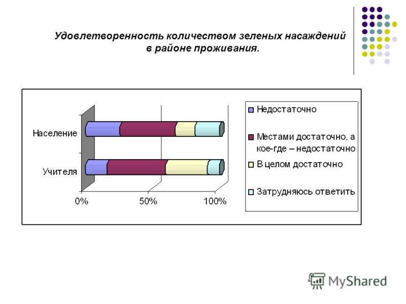 Удовлетворенность количеством зеленых насаждений в районе проживания.