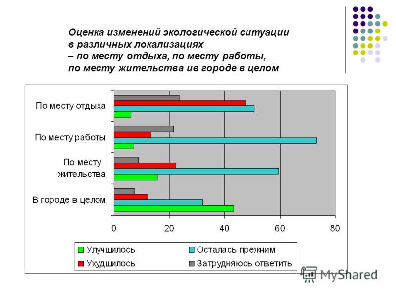 Оценка изменений экологической ситуации в различных локализациях – по месту отдыха, по месту работы, по месту жительства ив городе в целом
