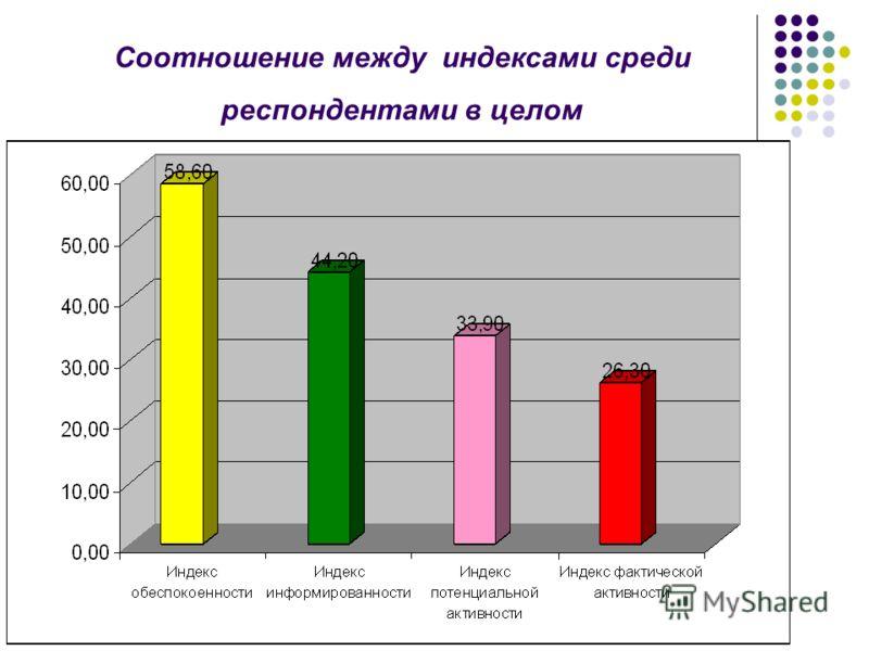 Соотношение между индексами среди респондентами в целом