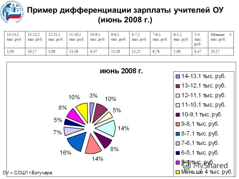 Пример дифференциации зарплаты учителей ОУ (июнь 2008 г.) 14-13,1 тыс. руб. 13-12,1 тыс. руб. 12-11,1 тыс. руб. 11-10,1 тыс. руб. 10-9,1 тыс. руб. 9-8,1 тыс. руб. 8-7,1 тыс. руб. 7-6,1 тыс. руб. 6-5,1 тыс. руб. 5-4 тыс. руб. Меньше 4 тыс. руб. 3,3910