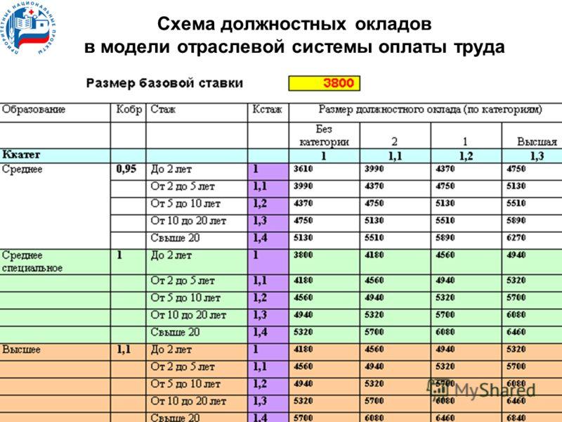 Схема должностных окладов в модели отраслевой системы оплаты труда